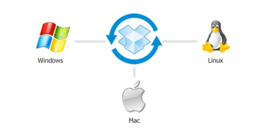 sincronizzazione file